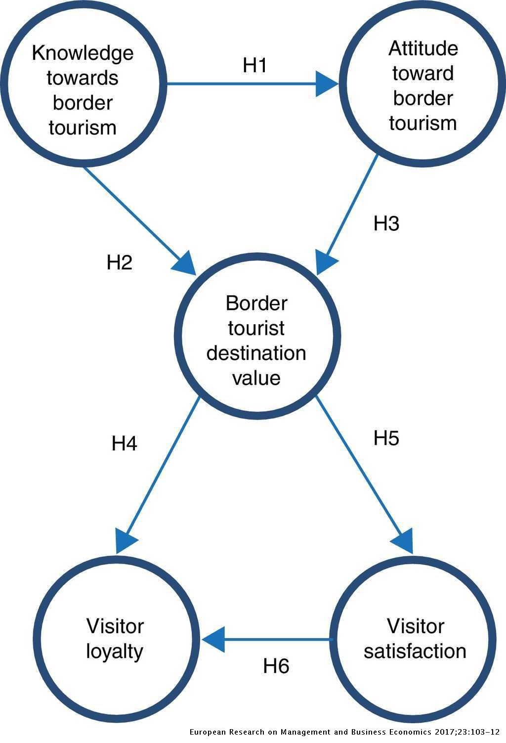 Satisfaction in border tourism: An analysis with structural