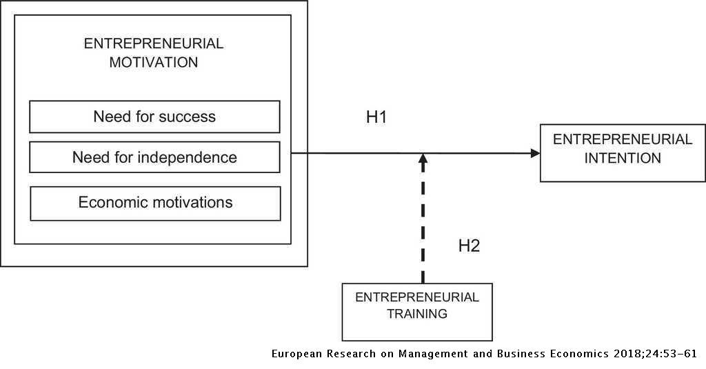 Entrepreneurial intention among engineering students: The role of