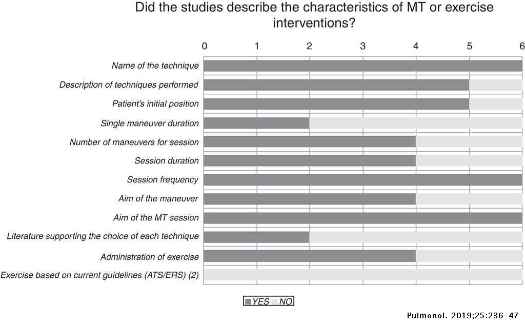 Effectiveness of manual therapy in COPD: A systematic review