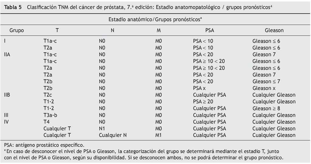 Actualización de la estadificación del cáncer de próstata | Revista ...