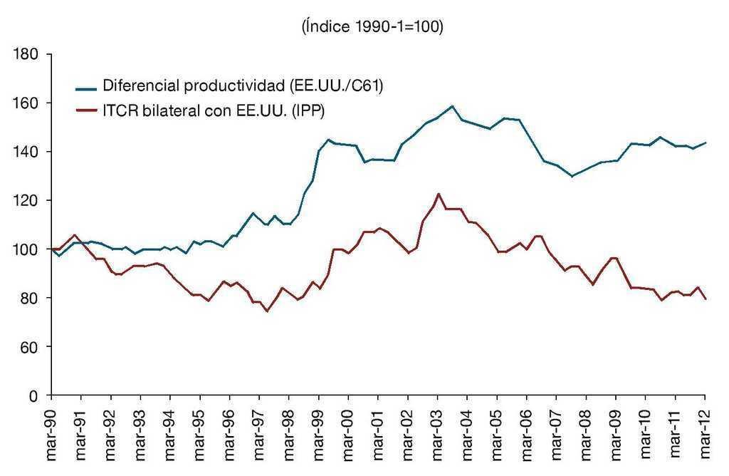 Una Apreciación Del Tipo De Cambio Real La Figura 2 Muestra Evolución Reciente Productividad Por Hora Trabajada En Industria Estados