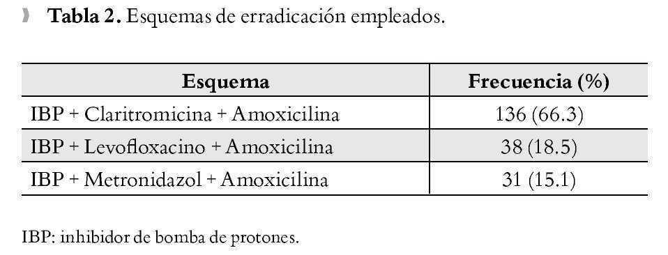 tratamiento actual del helicobacter pylori