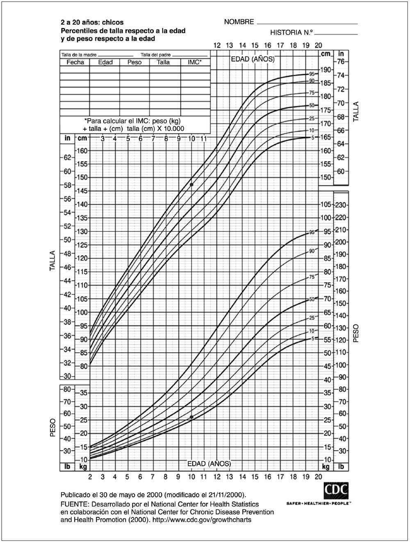Comprenden los padres los diagramas de crecimiento? Encuesta ...