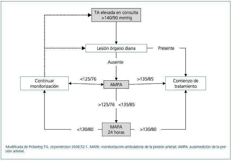 Umbral para el tratamiento de la hipertensión