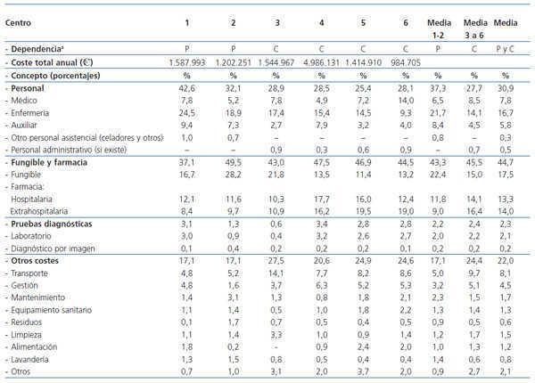 Estudio Multicéntrico De Costes En Hemodiálisis Nefrología
