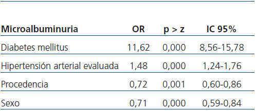 Resumen de pruebas de alta complejidad de la diabetes