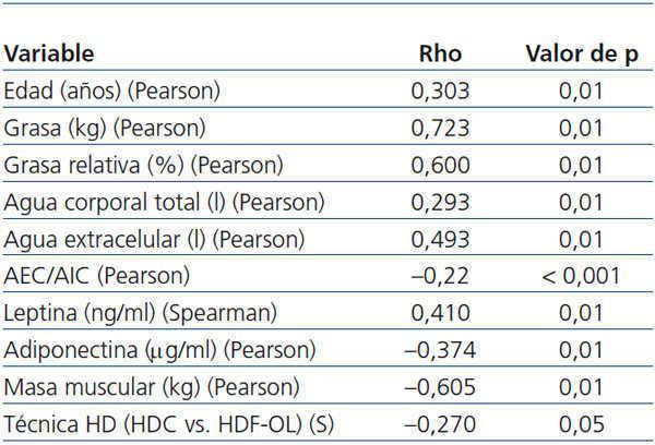 que es el indice de masa grasa relativa