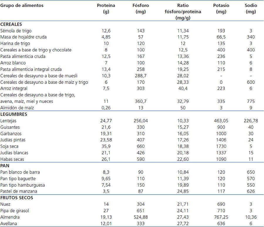 Tablas De Ratio Fosforo Proteina De Alimentos Para Poblacion