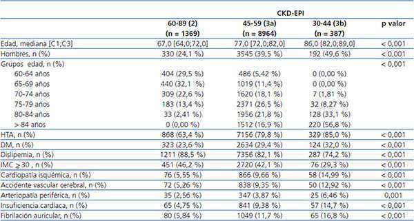 valores normales de la tasa de filtracion glomerular pdf