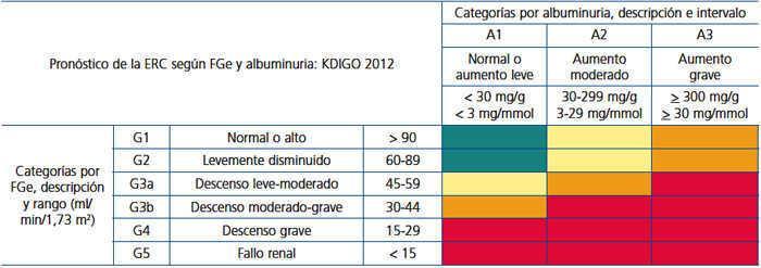 clasificaciones va de diabetes e insuficiencia renal