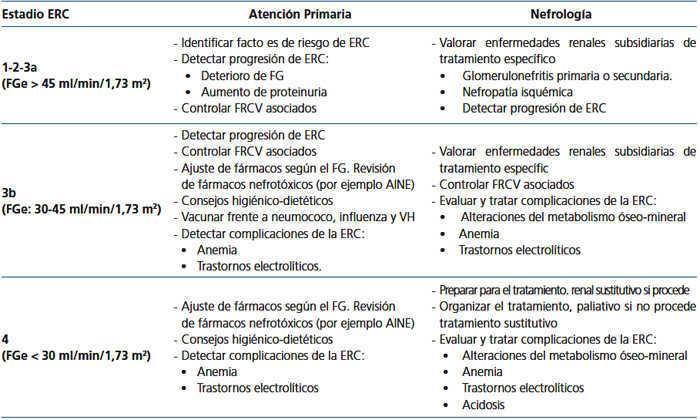 tratamiento nutricional para insuficiencia renal cronica