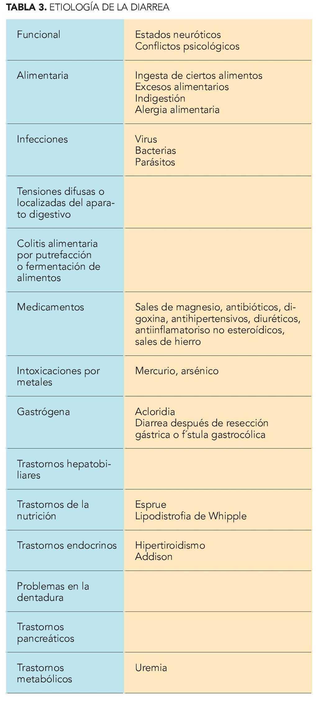causas frecuentes de micción y deposiciones