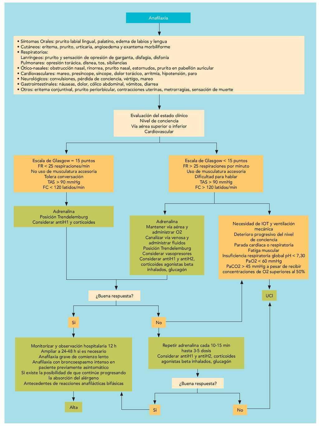 síntomas de anafilaxia diabetes del niño
