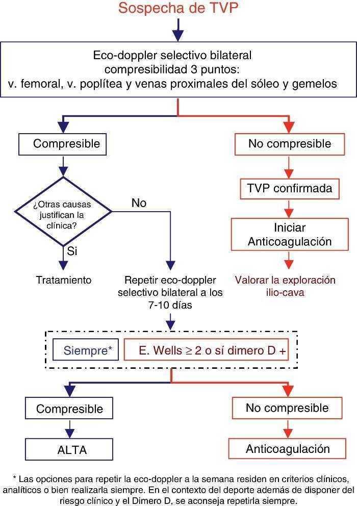 tratamiento trombosis venosa superficial pdf