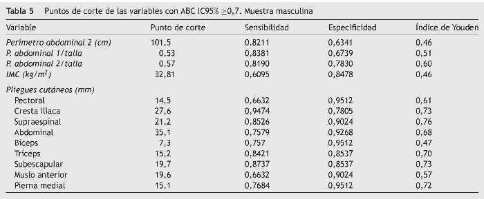porcentaje de masa strong regular pdf