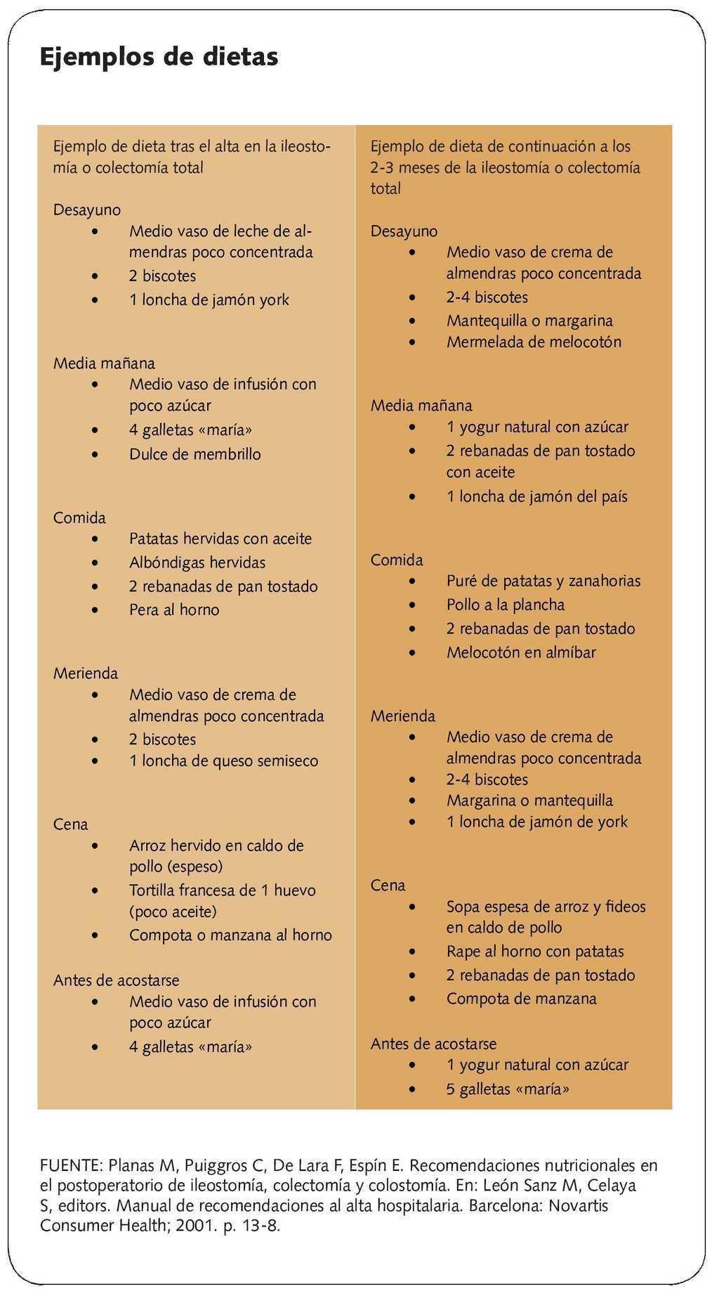 Colectomía. Secuelas nutricionales | Farmacia Profesional