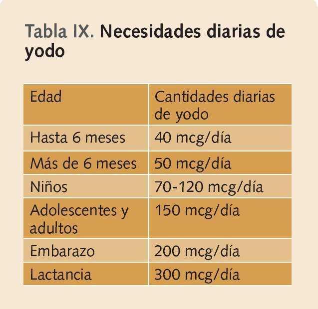 nutricion en hipertiroidismo pdf
