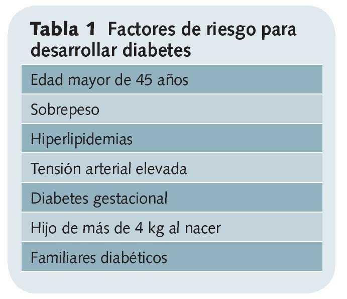 factores de riesgo relacionados con diabetes mellitus