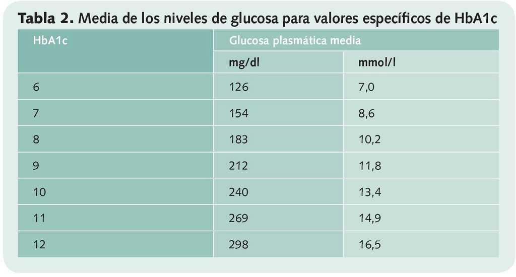guía de recursos de pronóstico de diabetes