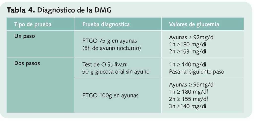 rango de glucosa normal para diabetes gestacional