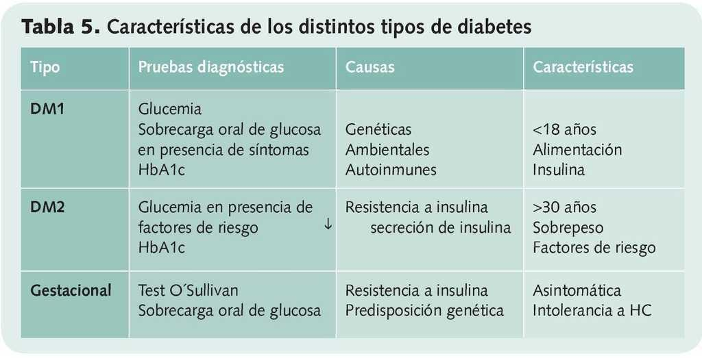 prueba de farmacoterapia para la diabetes