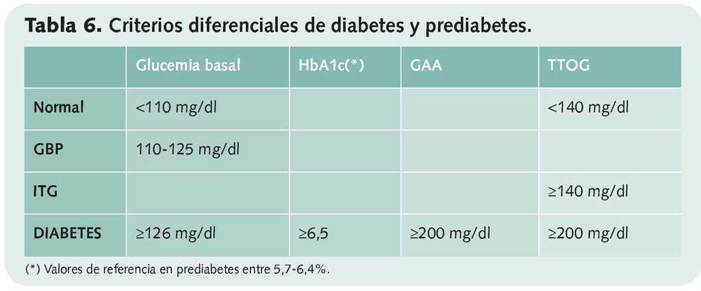 cuadro de diagnóstico pre diabetes