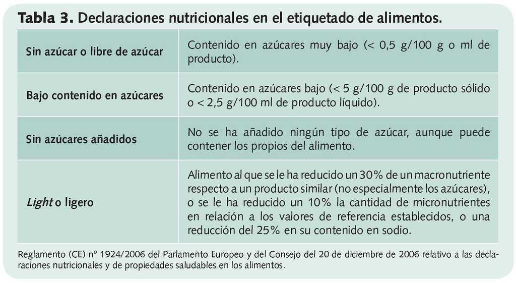 Tabla de niveles bajos de azúcar en sangre gastroparesia no diabética