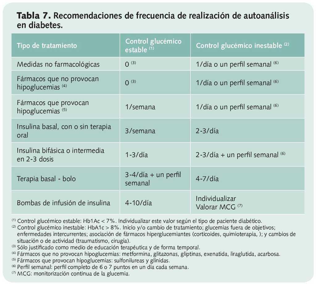 pdf de diabetes automonitoreo