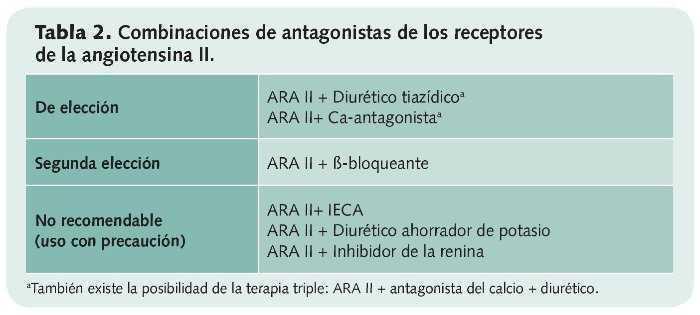 Fisiopatología de la hipertensión del receptor at1