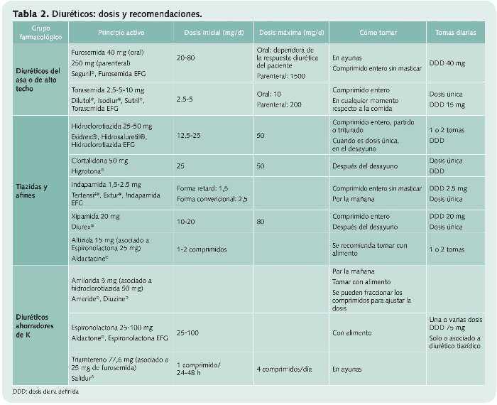 ¿Por qué los diuréticos reducen la presión arterial?