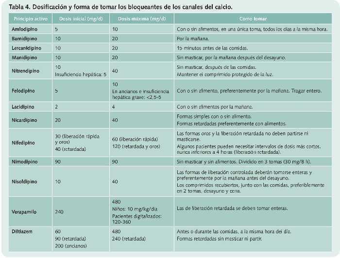 Tabla de clases de medicamentos para la hipertensión