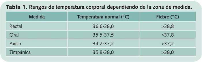 temperatura normal de una persona de 19 años