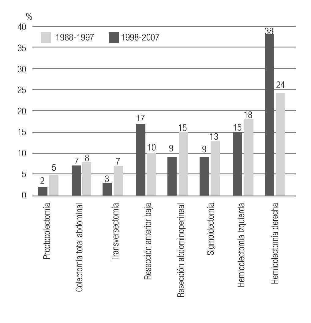 Comportamiento epidemiológico del cáncer de colon y recto en el ...