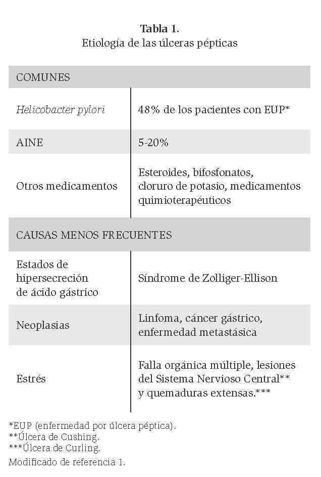 medicamentos para las ulceras gastricas