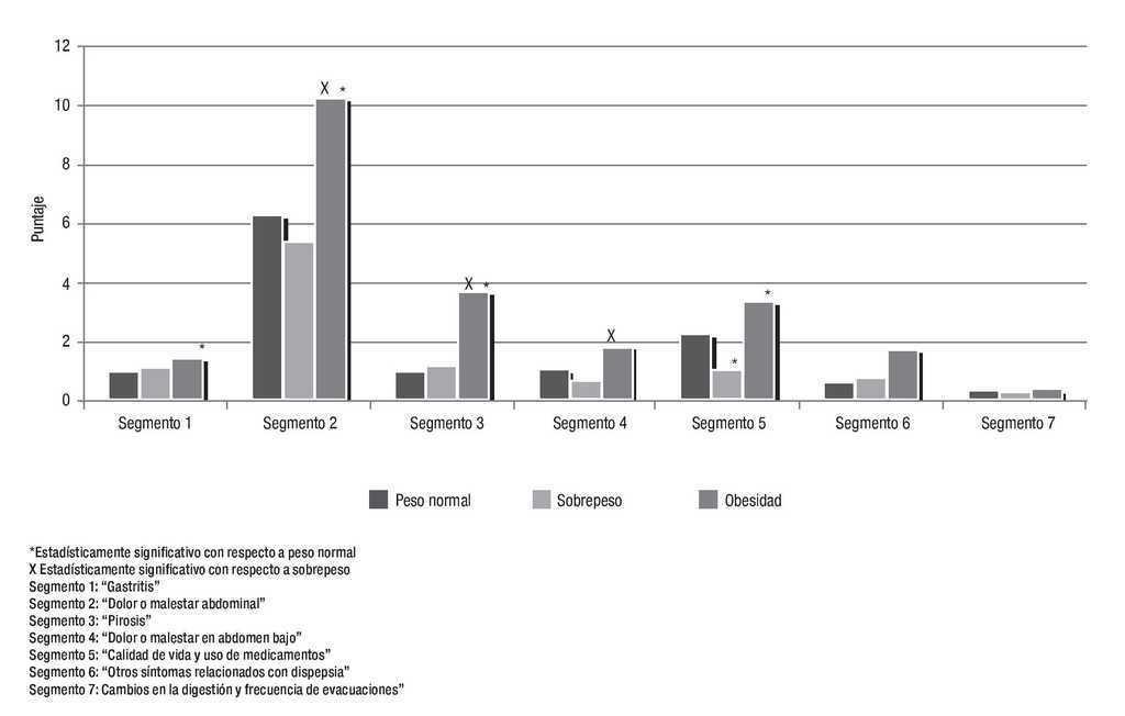 prevalencia de síntomas gastrointestinales en personas con sobrepeso y obesidad