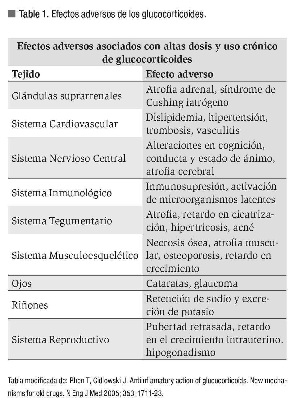 Indicaciones De Corticoesteroides En Gastroenterologia Revista De Gastroenterologia De Mexico