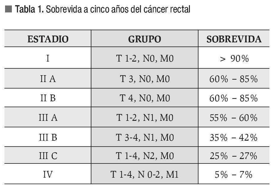 cancer rectal tratamiento