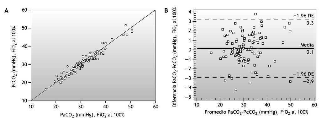 99aab83a070c Figura 6 A  gráfico disperso de la presión de dióxido de carbono de la  relación arterial-capilar con fracción inspirada de oxígeno (FiO2) al 100 %.