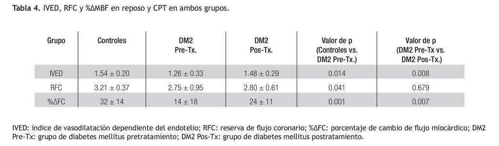 cuadro clínico de diabetes mellitus 2 abreviatura