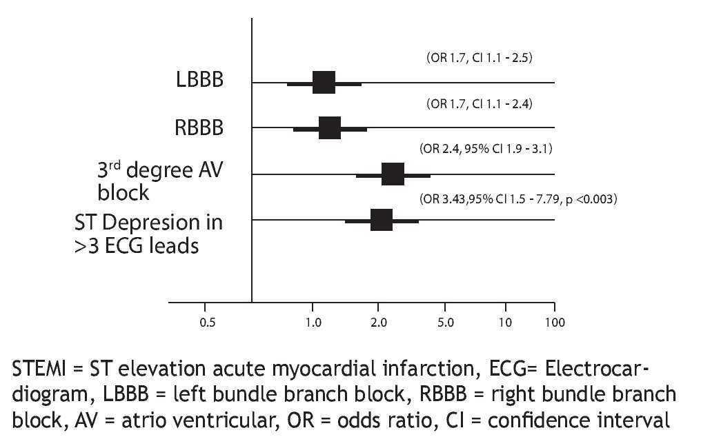 In-hospital outcome in patients with ST elevation myocardial