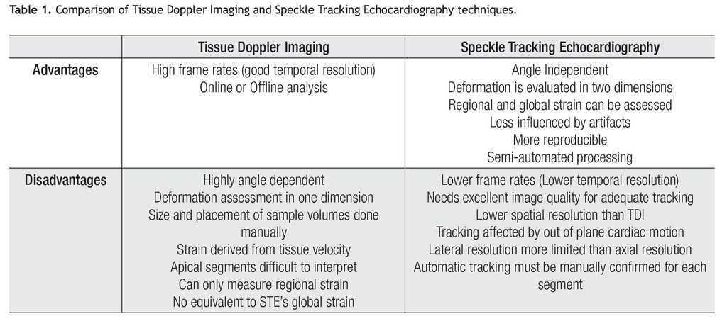 Function And Mechanics Of The Left Ventricle From Tissue Doppler
