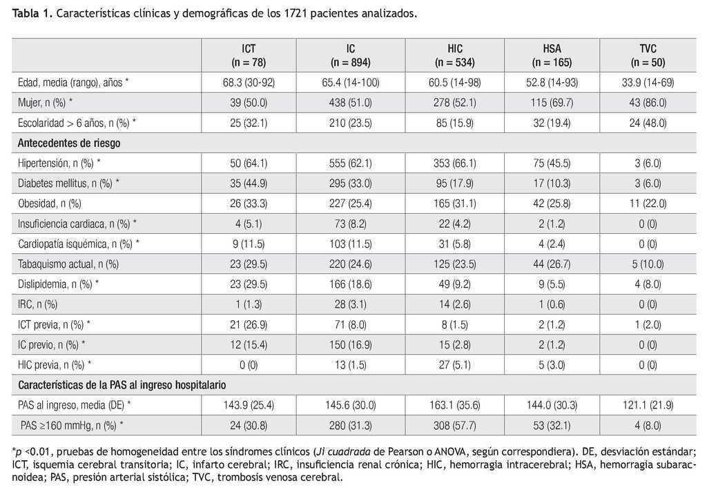 escala de valores de presion arterial