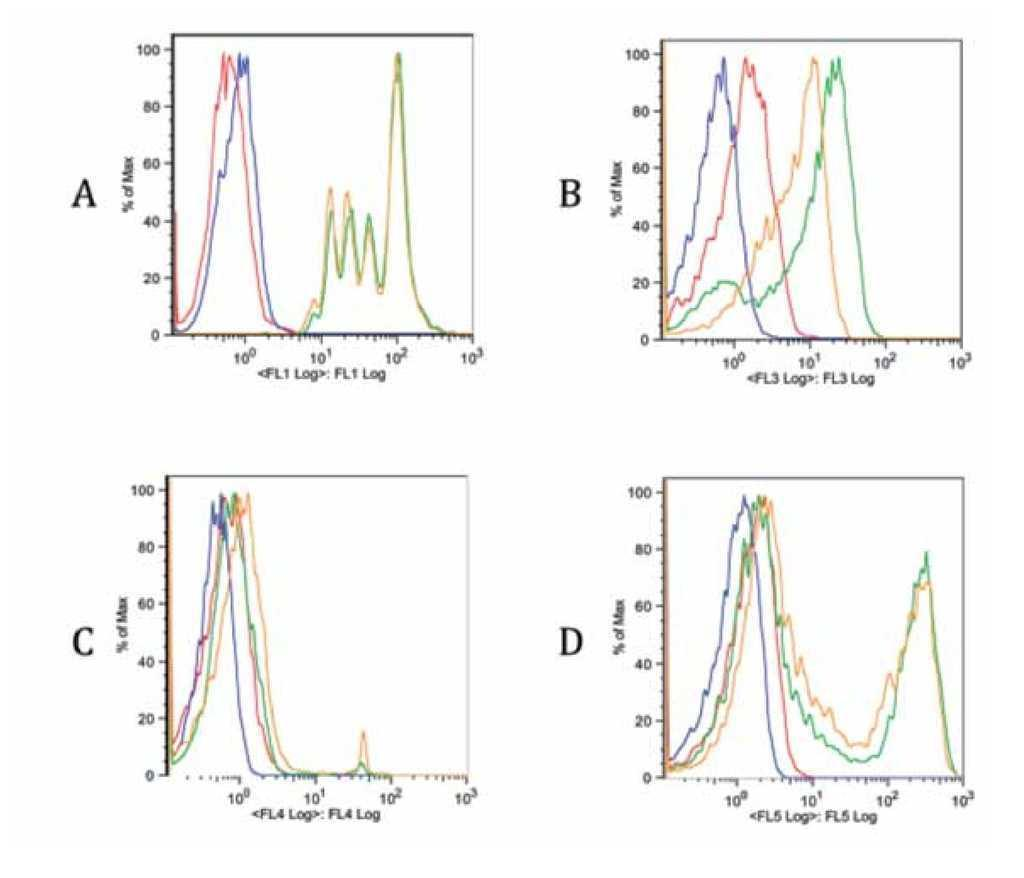 Development of a flow cytometry assay combining cell