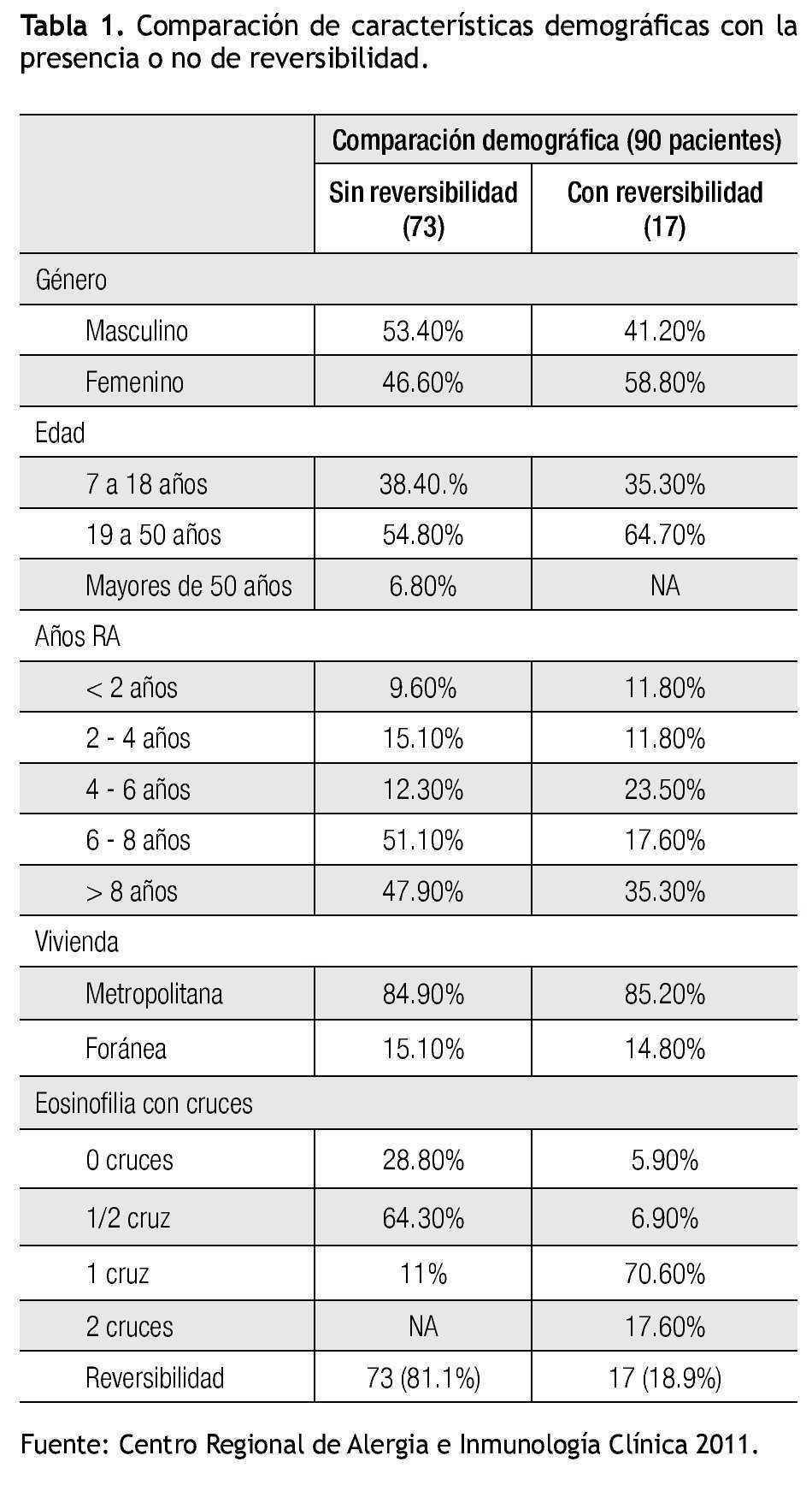 eosinofilos en moco nasal valores normales en niños