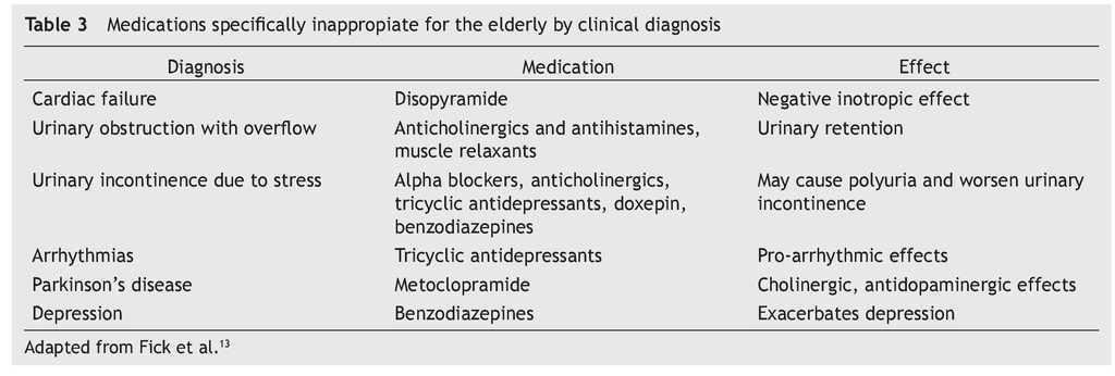 Use of medications on the elderly | Medicina Universitaria