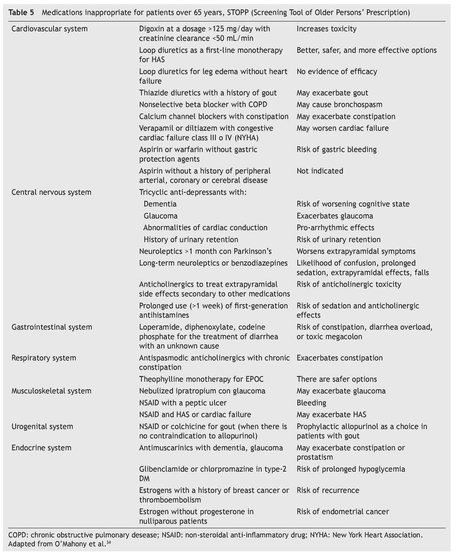 Use of medications on the elderly | Medicina Universitaria