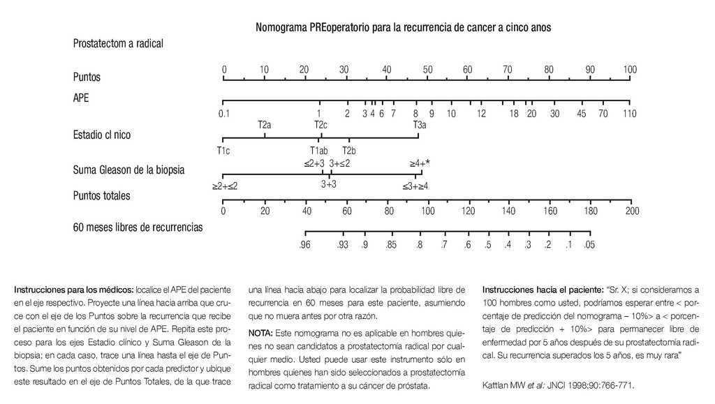 ¿cuáles son las causas más comunes de cáncer de próstata reaction
