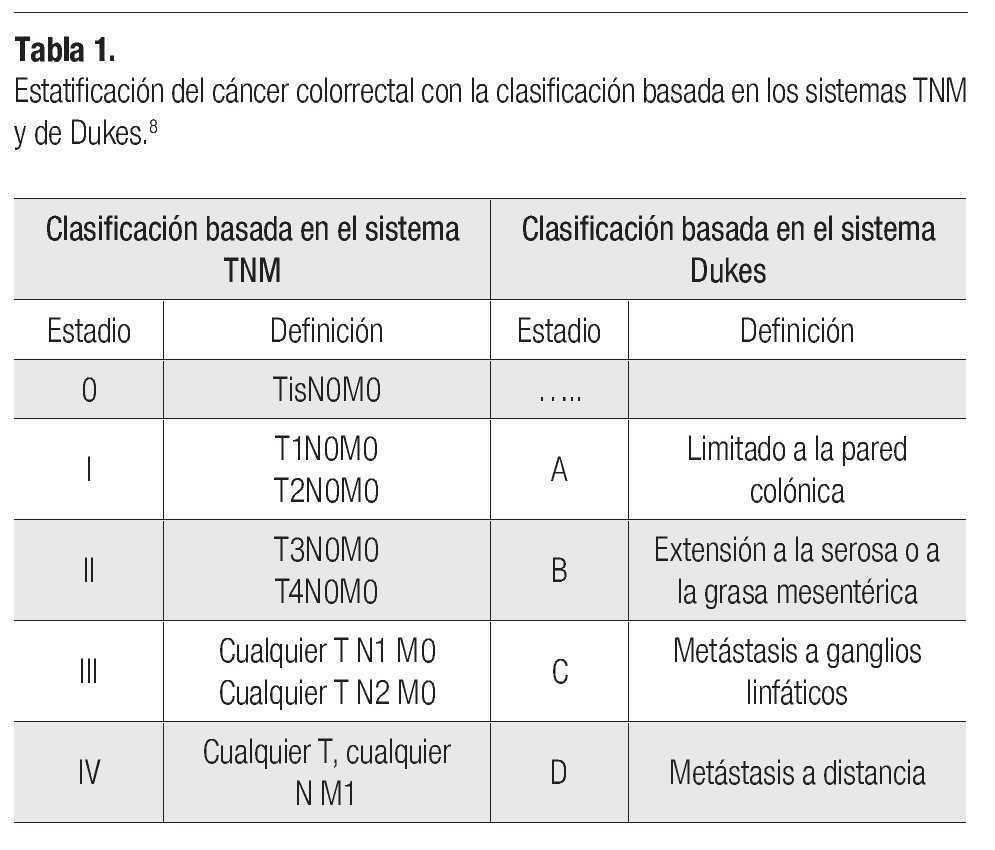 cancer de colon tnm)