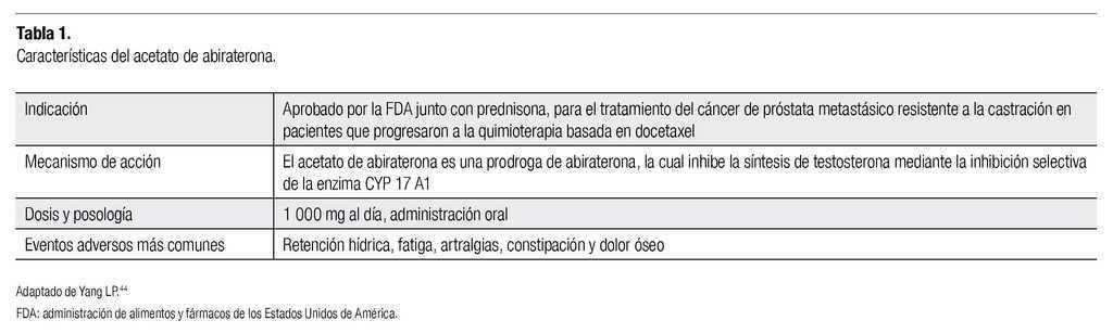 síntomas de cáncer de próstata metastatizado