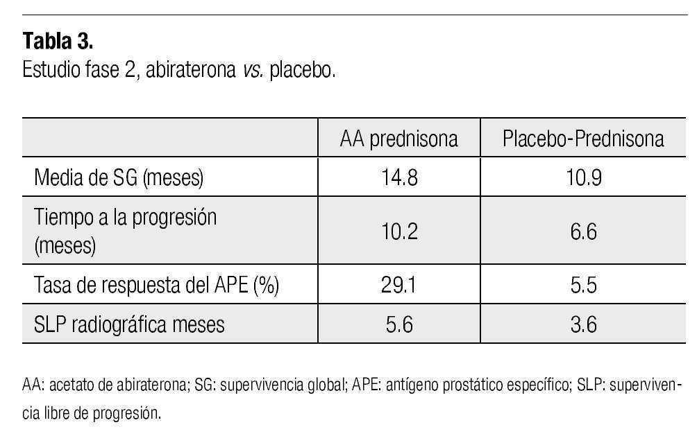 ketoconazol 200 mg para el cáncer de próstata